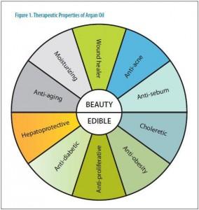 Argan oil Skin & Hair healthy benefits